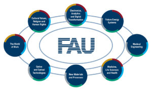 FAU Key Research Priorities